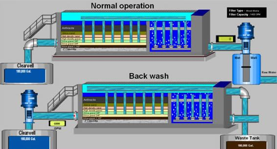 Water Treatment Image Example